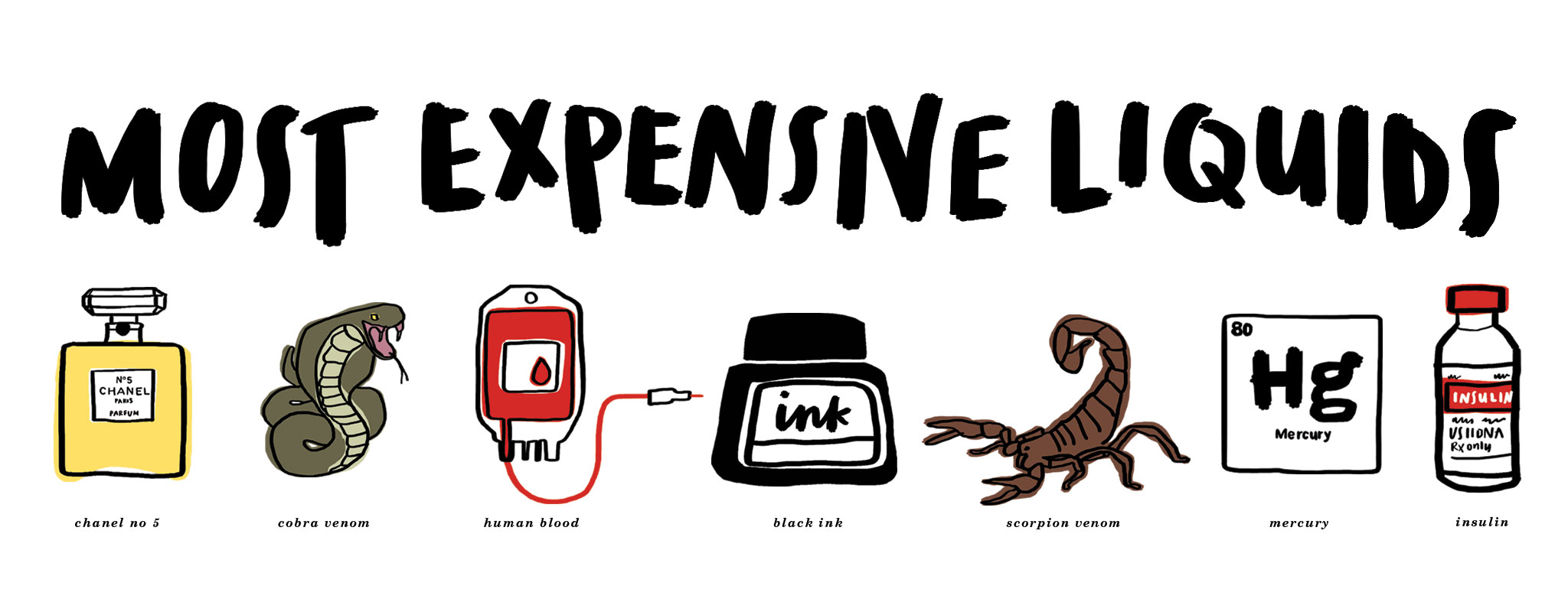Shocking clipart expensive May The  Liquids 10