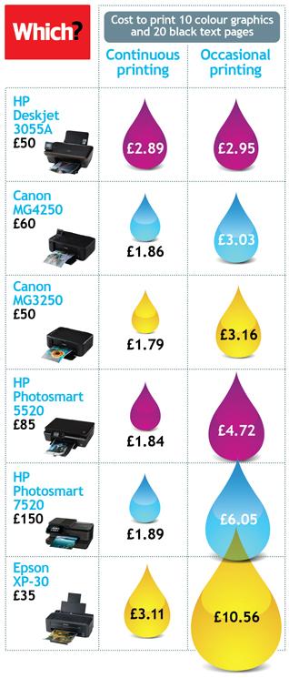 Shocking clipart expensive Shocking Chart printer tests ink
