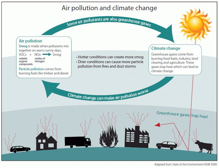 Smog clipart causes global warming Effects images of environment >