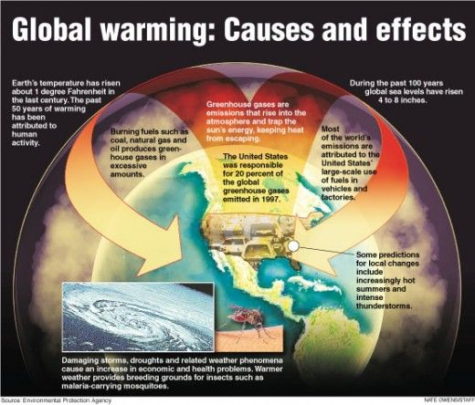 Smog clipart causes global warming Warming about Pinterest 17 images
