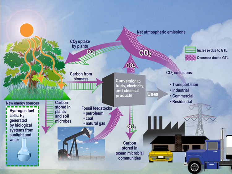 Smog clipart causes global warming In Global in World?: sustainability