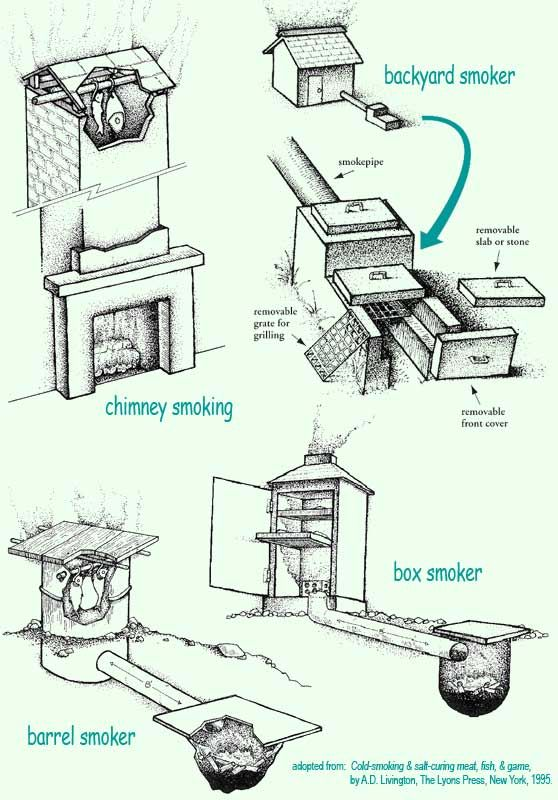 Smoking clipart hot smoke And Different on of Homesteading