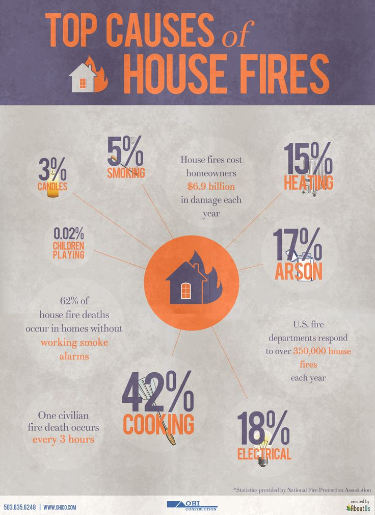 Smoking clipart house fire Stats best on on &