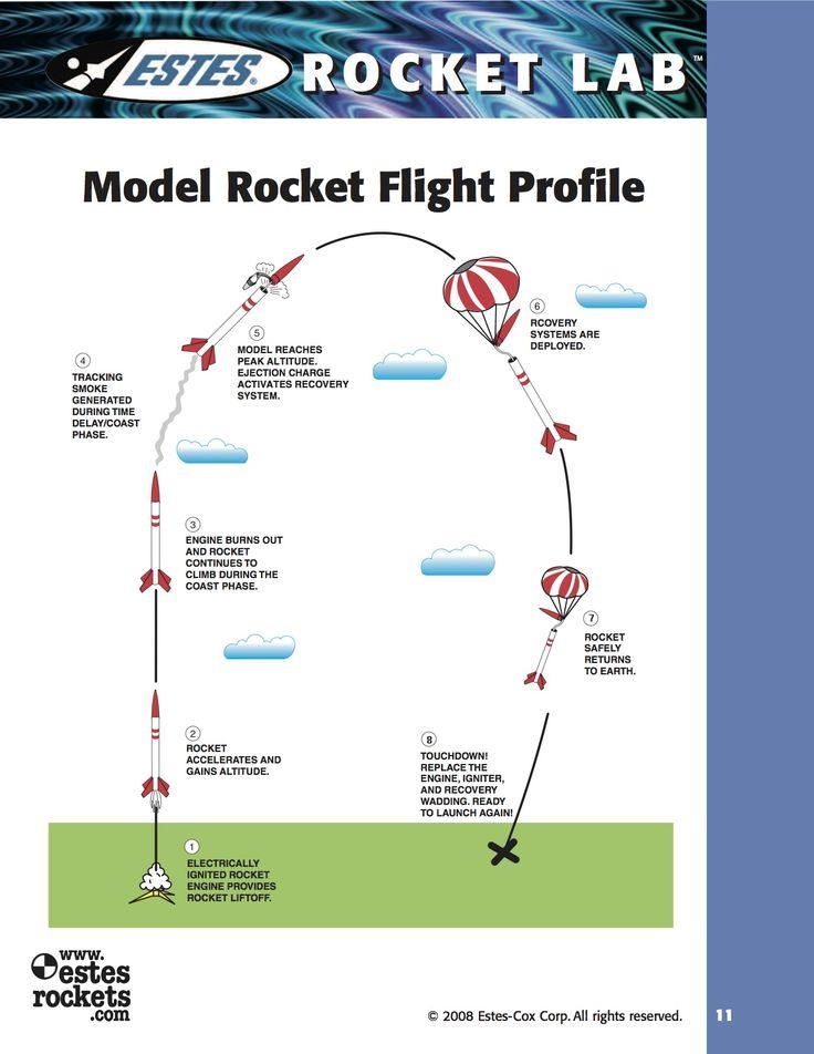Smoking clipart model rocket Images rocket and Eocket Pinterest