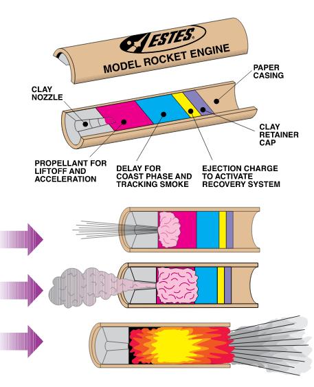 Smoking clipart model rocket N00bs) Rocket So And N00b: