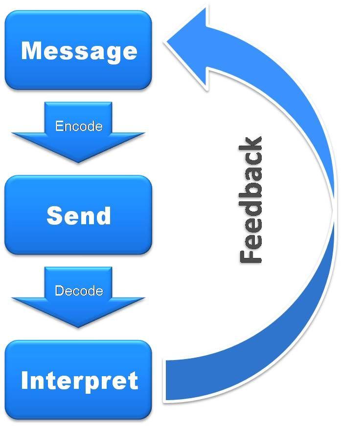 Advertisement clipart effective communication Process Pinterest for Business COMMUNICATIONS