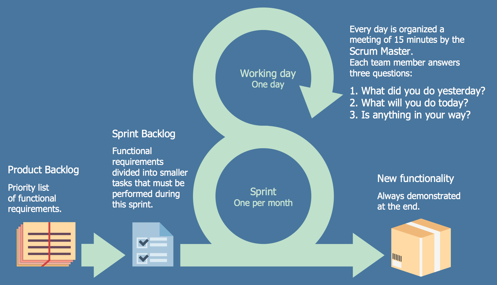Software clipart project status Scrum Business workflow Workflow workflow