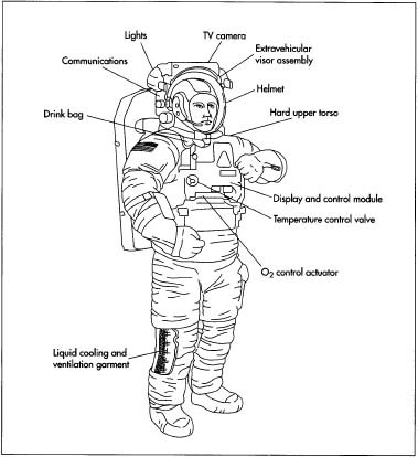 Spacesuit clipart space science Mobility Extravehicular An Extravehicular Unit