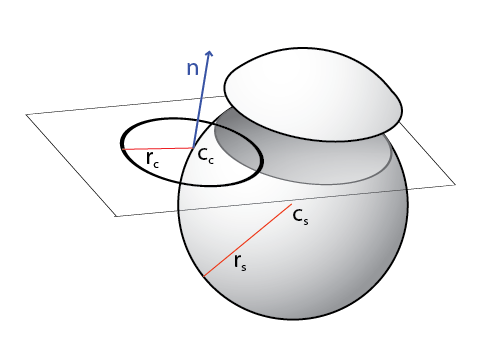 Sphere clipart circle thing C_s intersection Given & intersection