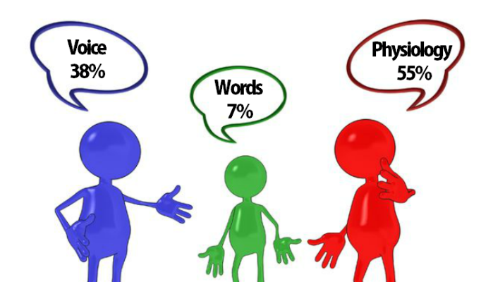 Advertisement clipart effective communication Importance communication organisation Avinash google