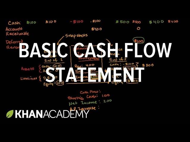 Statement clipart attention please Academy Basic cash (video) statement