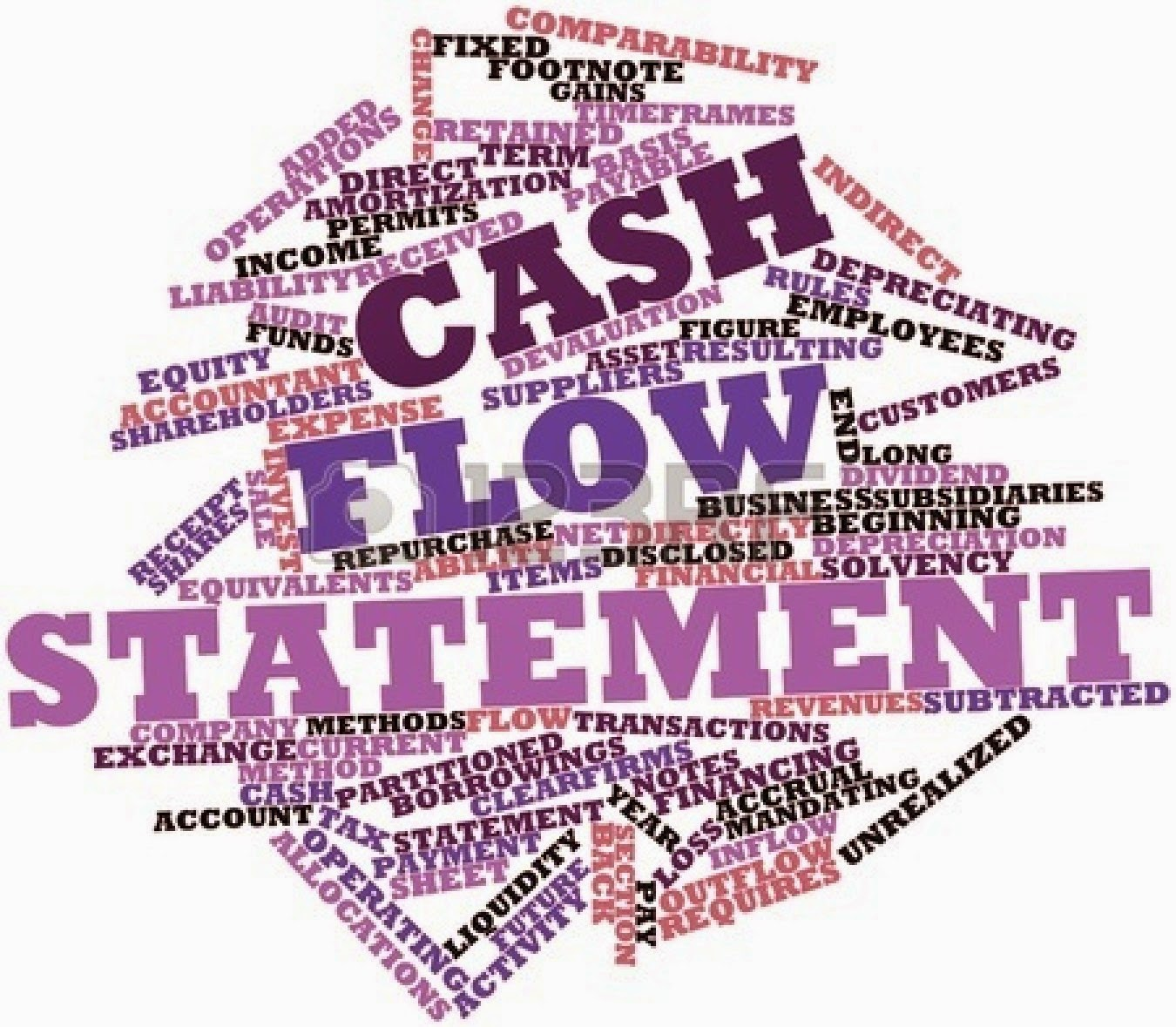 Statement clipart introduction Flow Day Introduction Statements Cash