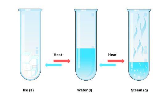 Steam clipart water vapor Semester CHANGES: steam CHANGES: ice