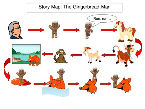 Stories clipart english subject 25+ Writing&'; story that Pie