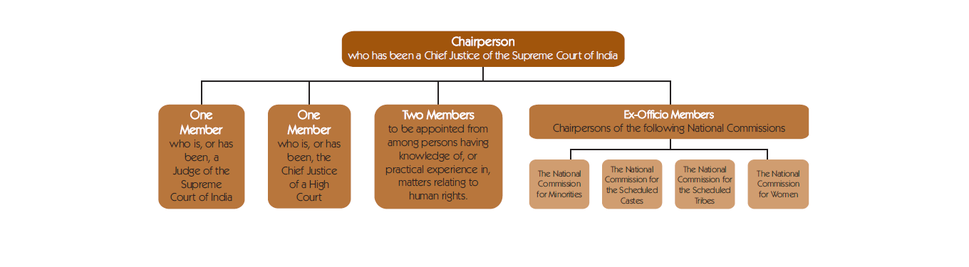 Structure clipart human right Image safeguarding NHRC and enlarge