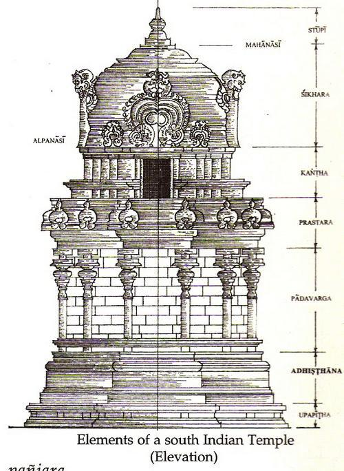 Structure clipart mandir Temple and the proportions main