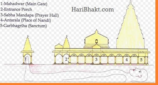 Structure clipart mandir  Secrets – Temple of