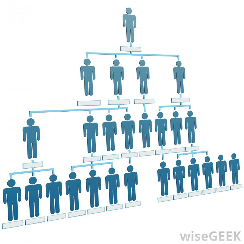 Structure clipart organizational design Company makes Balasubramanian complete Organizational