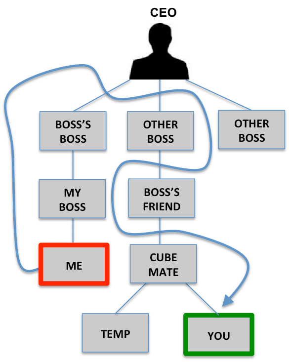 Structure clipart organizational design Organizational Physics  Lex Sisney