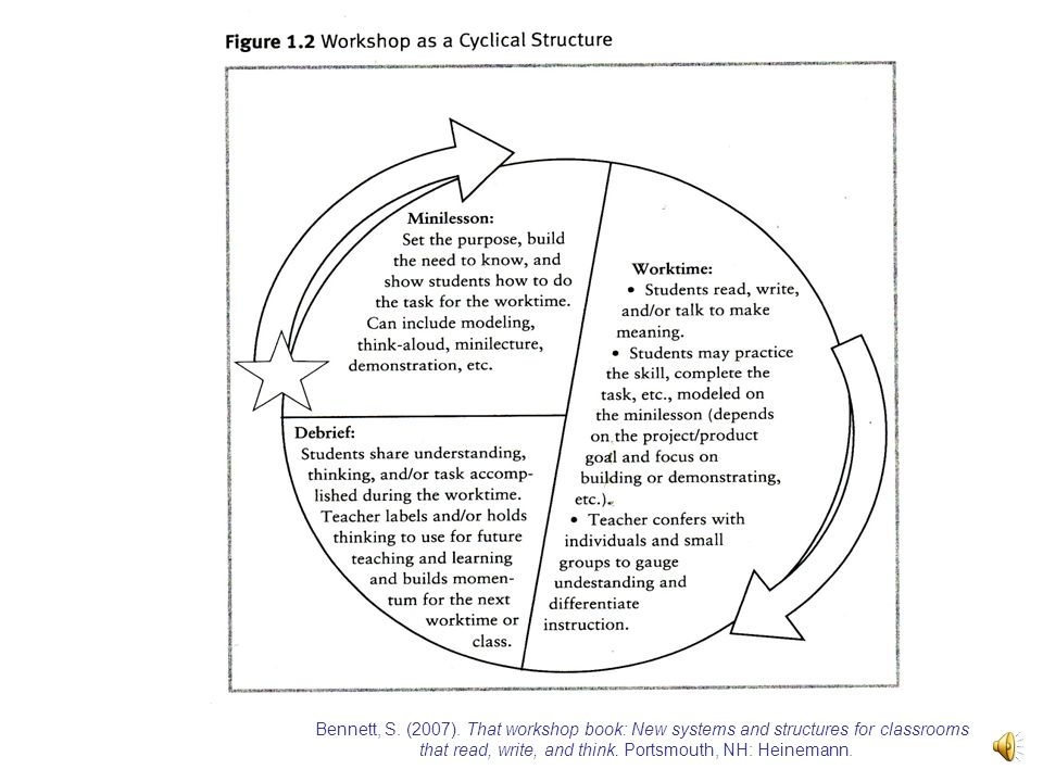 Structure clipart workshop Gradual Standards Mini 3 of