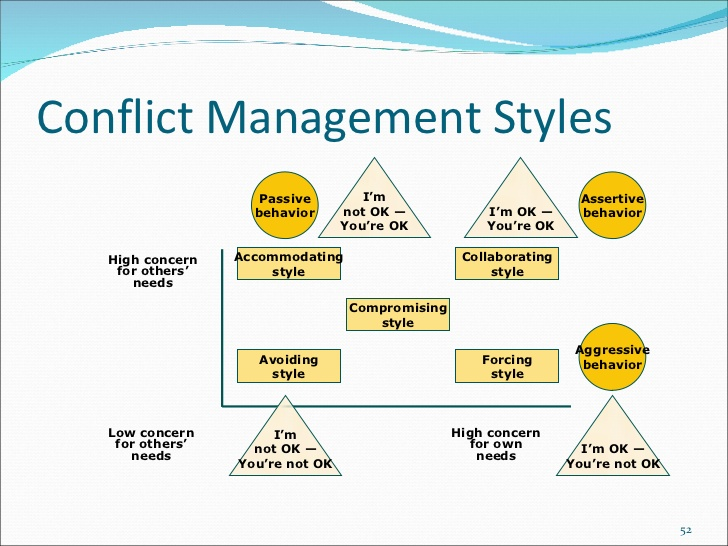 Alone clipart conflict resolution Management Conflict Conflict Management