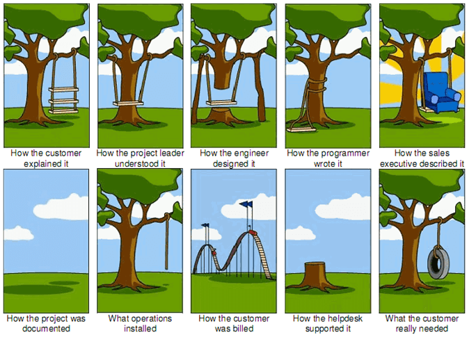 Swing clipart physical development The  Project Tree Past