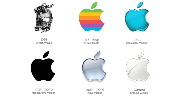 Apple Inc. clipart apple inc Facts Facts Transition Technology Interesting