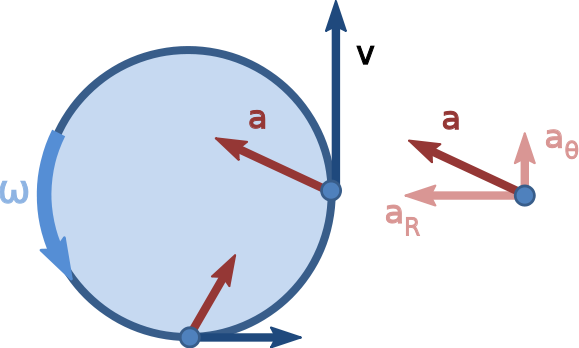 Tire Swing clipart force motion Tire wikipedia org/wiki/File:Nonuniform_circular_motion swing http://en