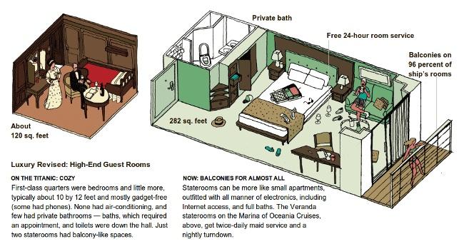 Titanic clipart boat trip Ship rooms modern comparison: ship