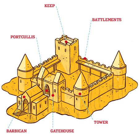Towers clipart medieval europe Kids in AGE ages thisoldhouse