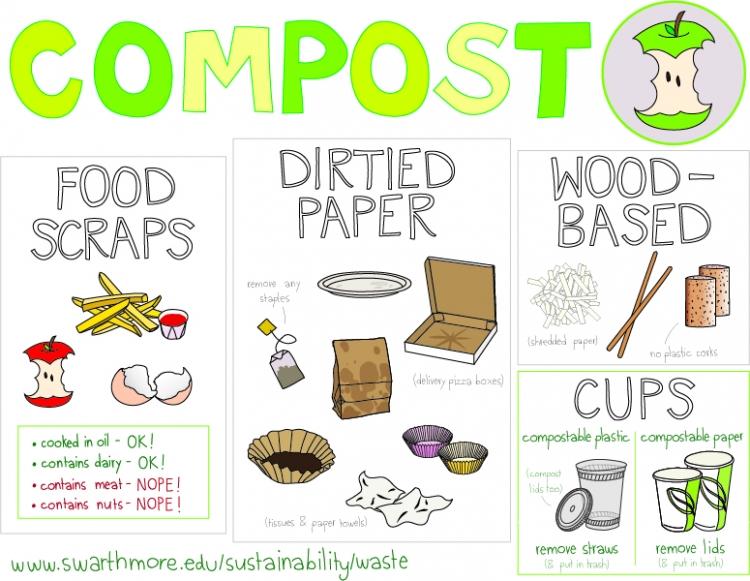 Trash clipart compost pile Signage :: :: [pdf] Compost