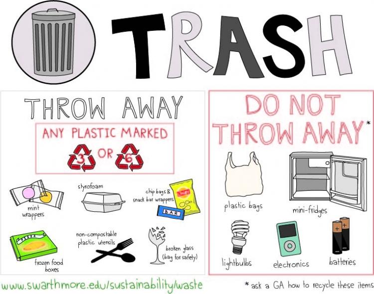 Trash clipart wrapper Waste Swarthmore College :: Trash