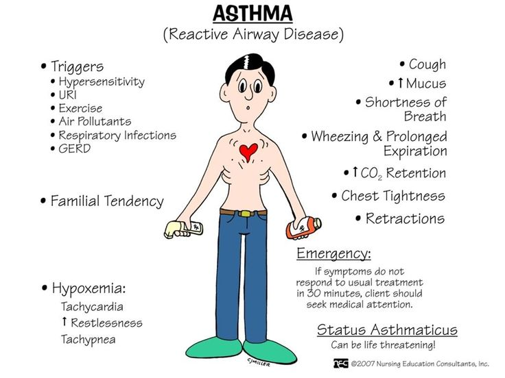Treatment clipart asthma attack On characterized ideas inflammatory diagnosed