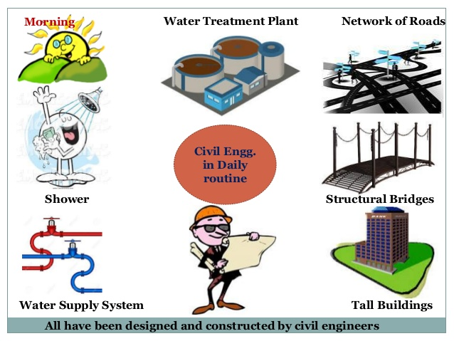 Treatment clipart introduction Surveying under Introduction Survey to