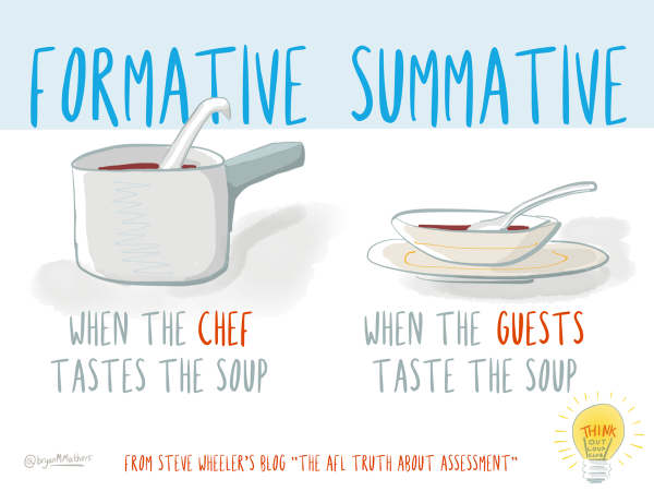 True clipart summative assessment Formative assessment Assessment Summative edutopia