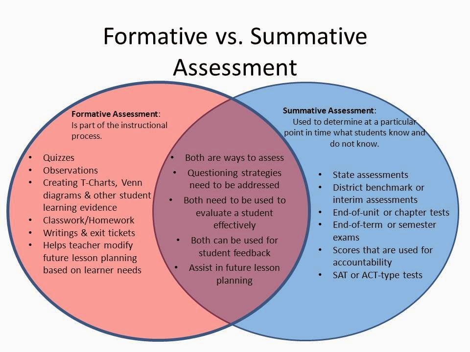True clipart summative assessment 25+ on of Examples summative