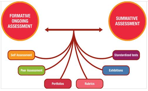 True clipart summative assessment Vs Methods – Assessment ·