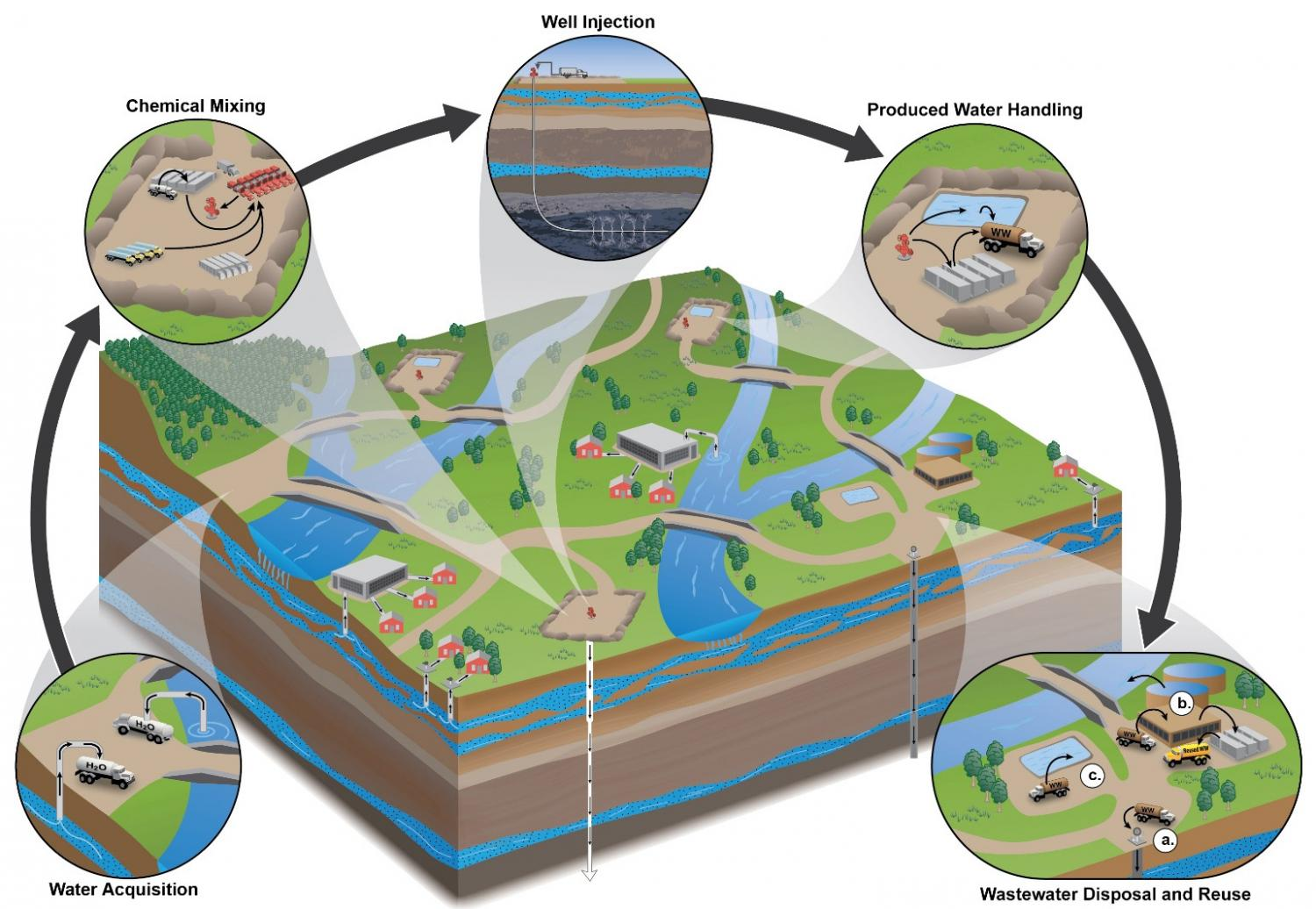 Underground clipart oil company Waters gas Oil wastewater in
