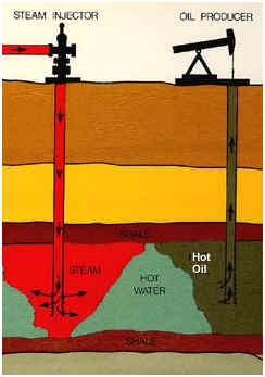 Underground clipart oil company Energy the Diagram Steam of
