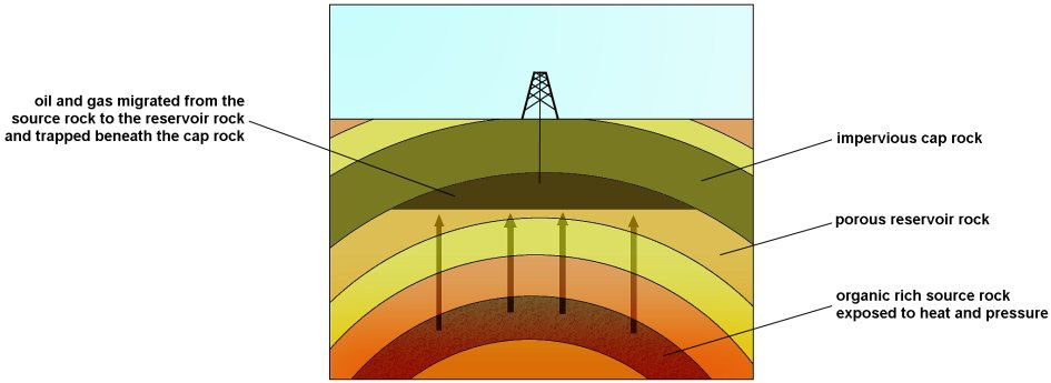 Underground clipart oil company DISCOVERING the Diagram generation oil