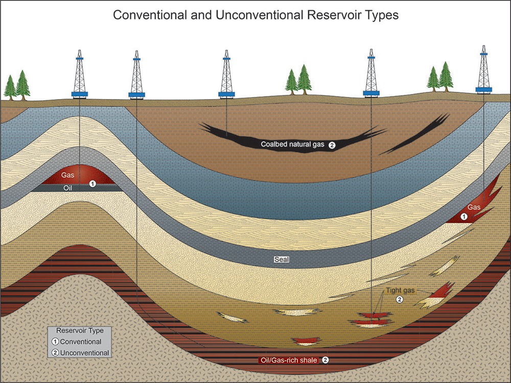 Underground clipart oil company Reservoirs location Diagram of oil
