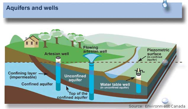 Underground clipart water source Aquifer Clipart water Aquifer (42+)