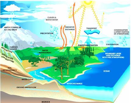 Underground clipart water source Clipart Precipitation