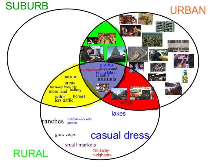 Geography clipart school community Circle Venn Suburban the diagram: