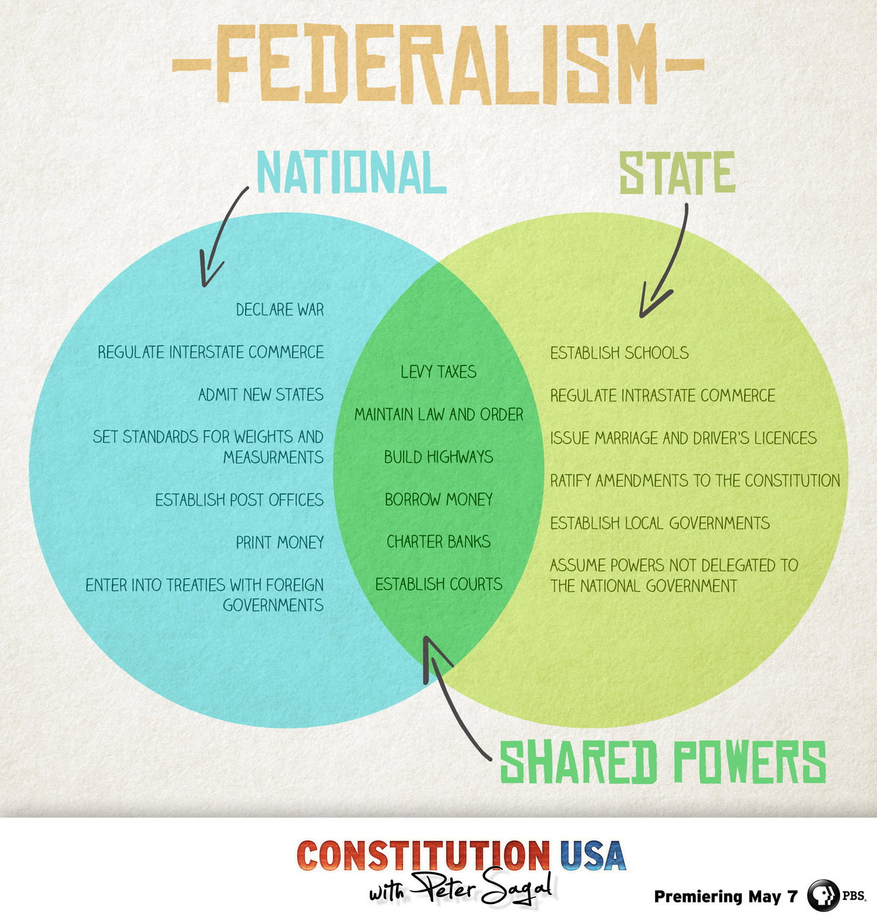 Us History clipart federal government Federalism this the 121 what