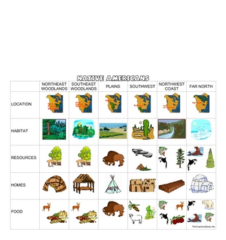 Us History clipart native americans Regions to student using Native
