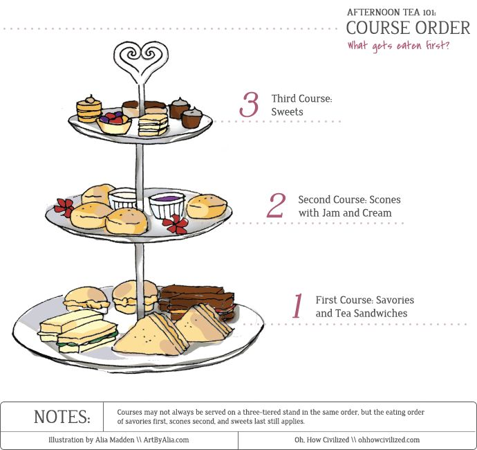 Pastry clipart cream tea Table tea tables setup Parties
