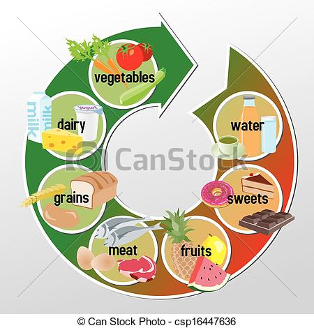 Grain clipart food group Stock groups Food grains of