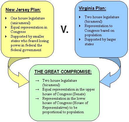 Virginia clipart Virginia Plan Clipart S Pinterest Best History] Convention
