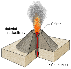 Volcano clipart hot object Term Geography Exam side image